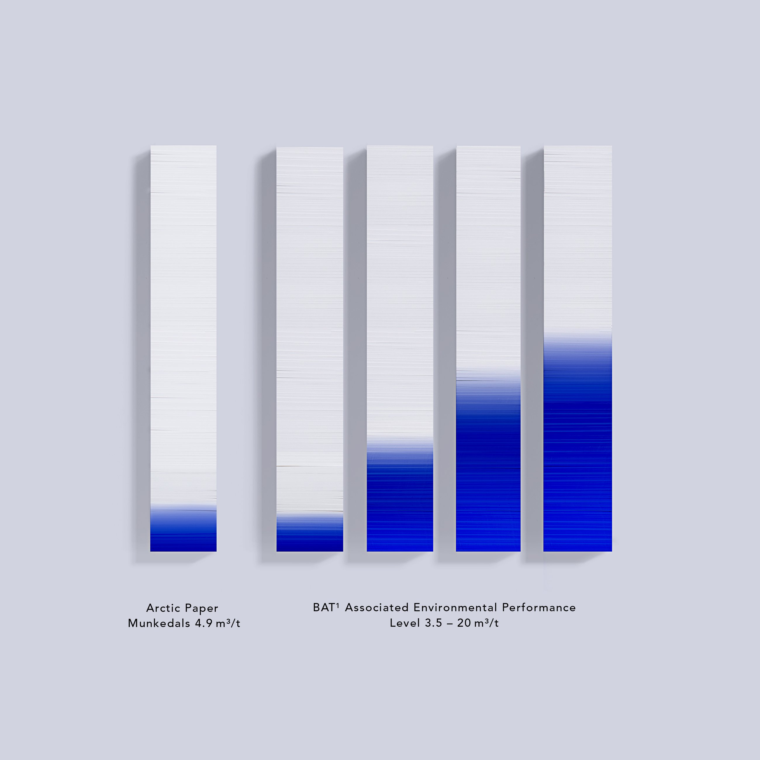 Arctic-Paper-Munkedals-Water-usage-2020_v2.jpg